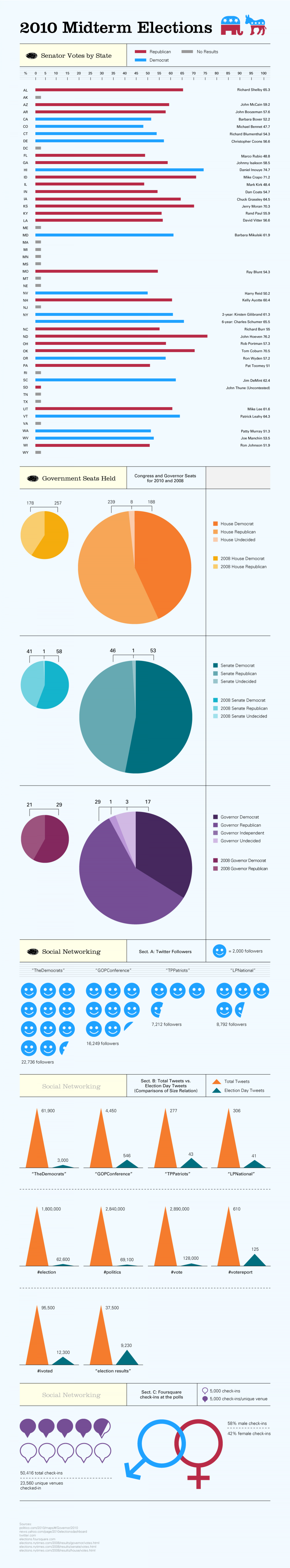2010 Midterm Elections Infographic