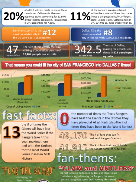 2010 World Series By Numbers  Infographic