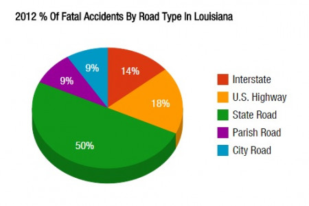 2010-2014 % Of Fatal Auto Accidents By Road Type In Louisiana Infographic