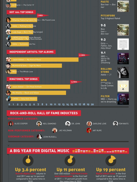2011: A Musical Retrospective   Infographic