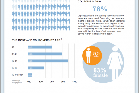 2011 Coupon Trend Report Infographic