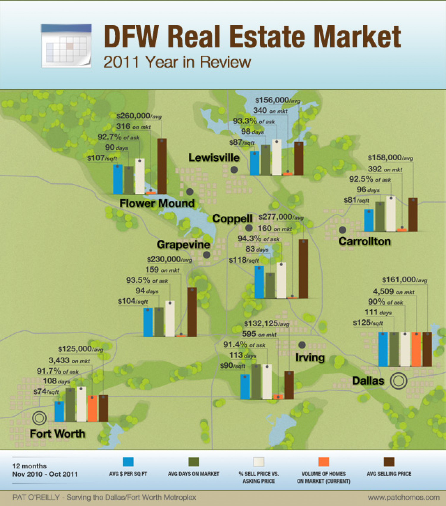 2011 Dallas Fort Worth Real Estate Market Comparison Infographic