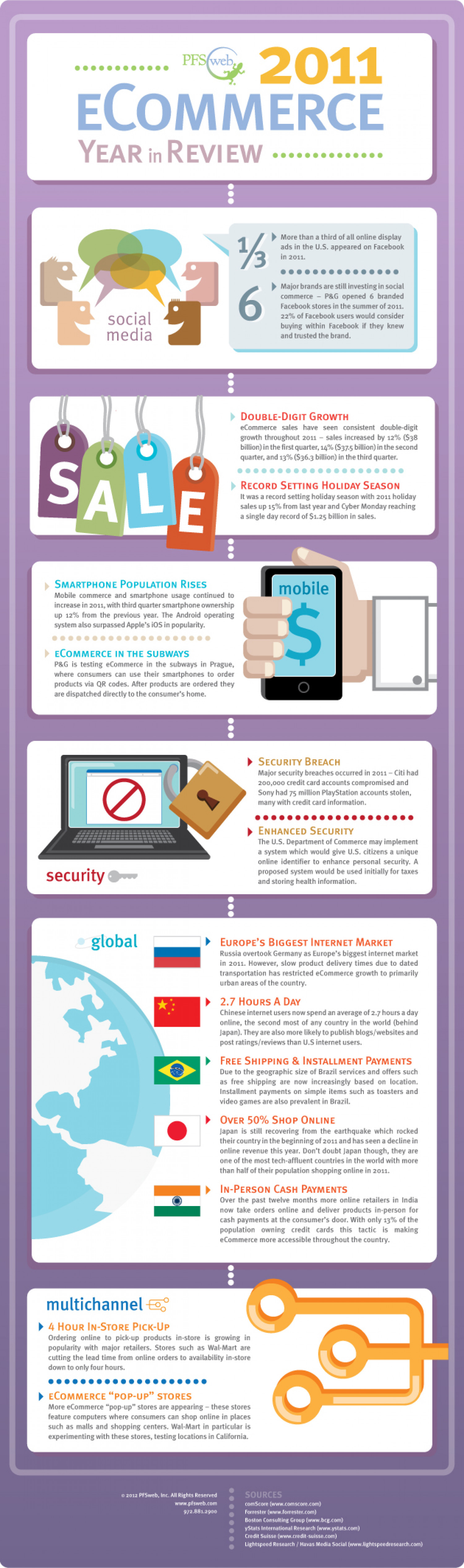 2011 eCommerce Year in Review  Infographic