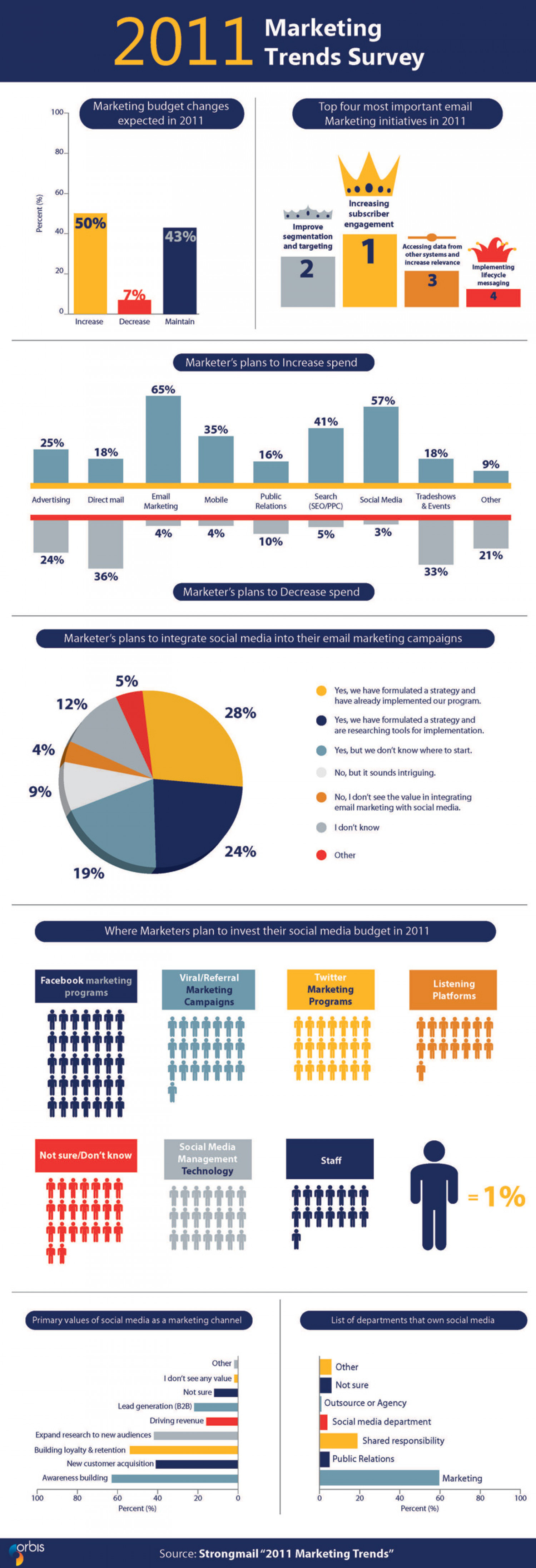 2011 Marketing Trends Survey  Infographic