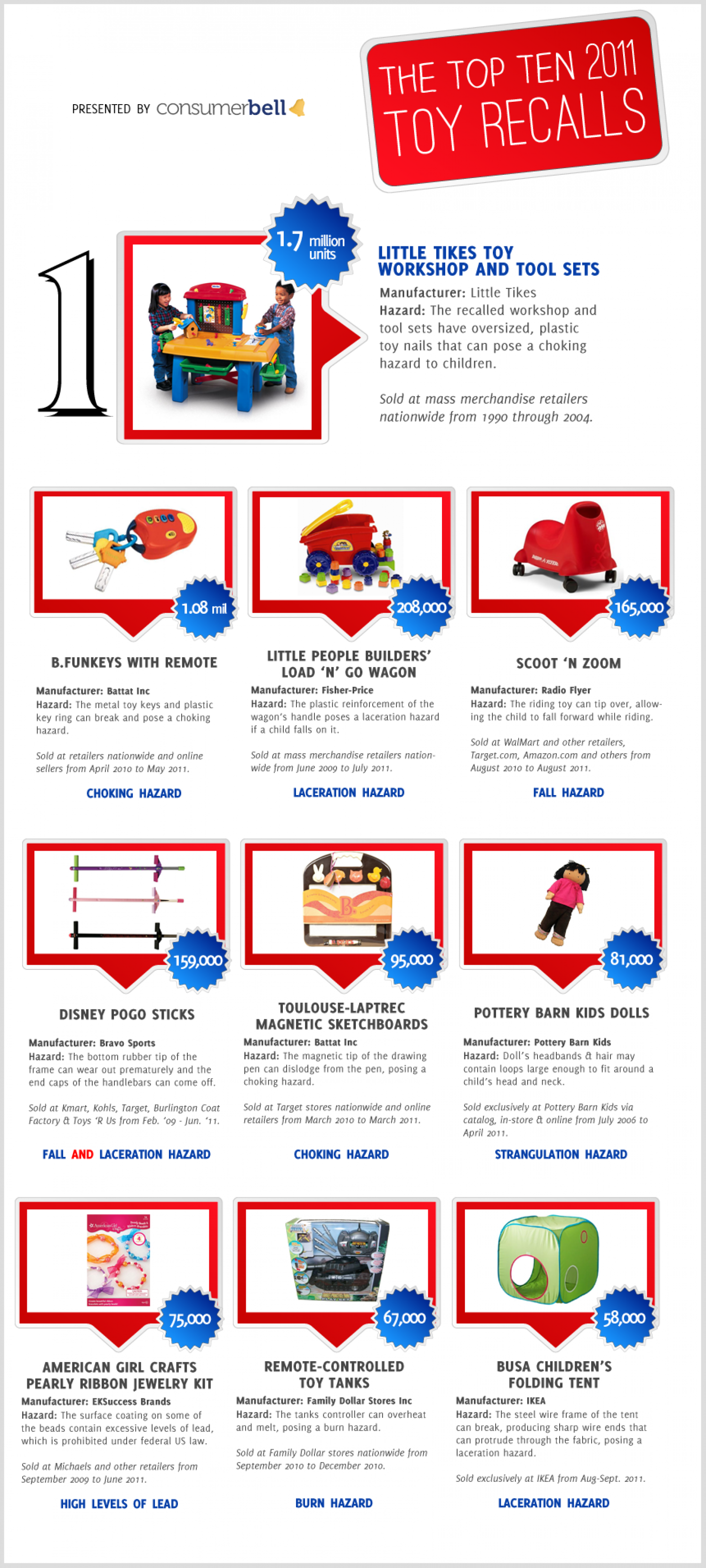 2011 Top Ten Toy Recalls Infographic
