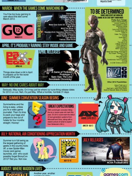 2012 A Video Gamers Guide  Infographic