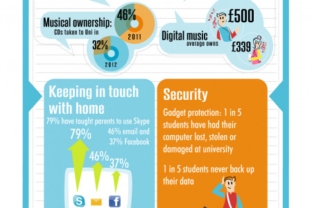 2012: Age of the iStudent Infographic