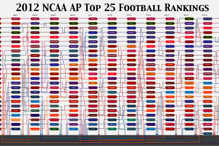 2012 AP College Football Rankings Infographic