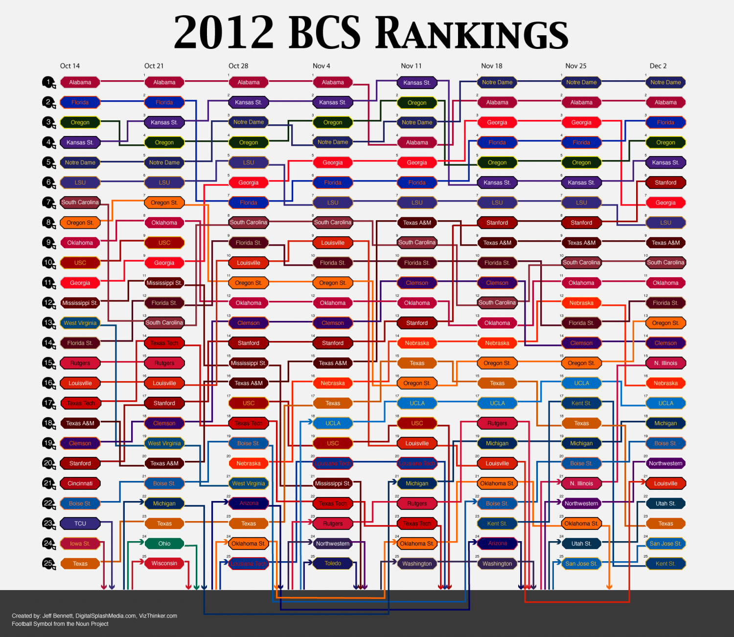 2012 BCS College Football Rankings
