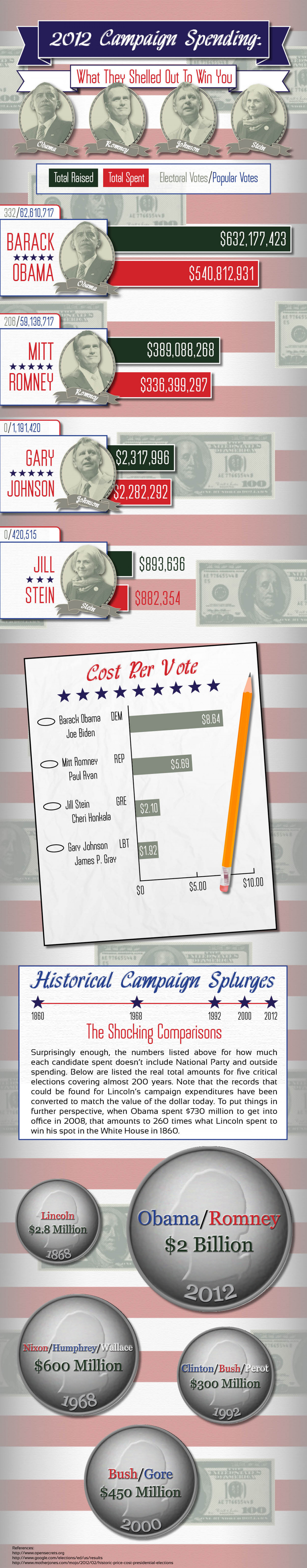 2012 Campaign Spending: What They Shelled Out To Win You Infographic