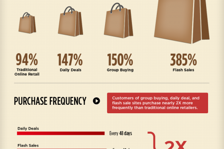2012 Customer Lifetime Value Report Infographic