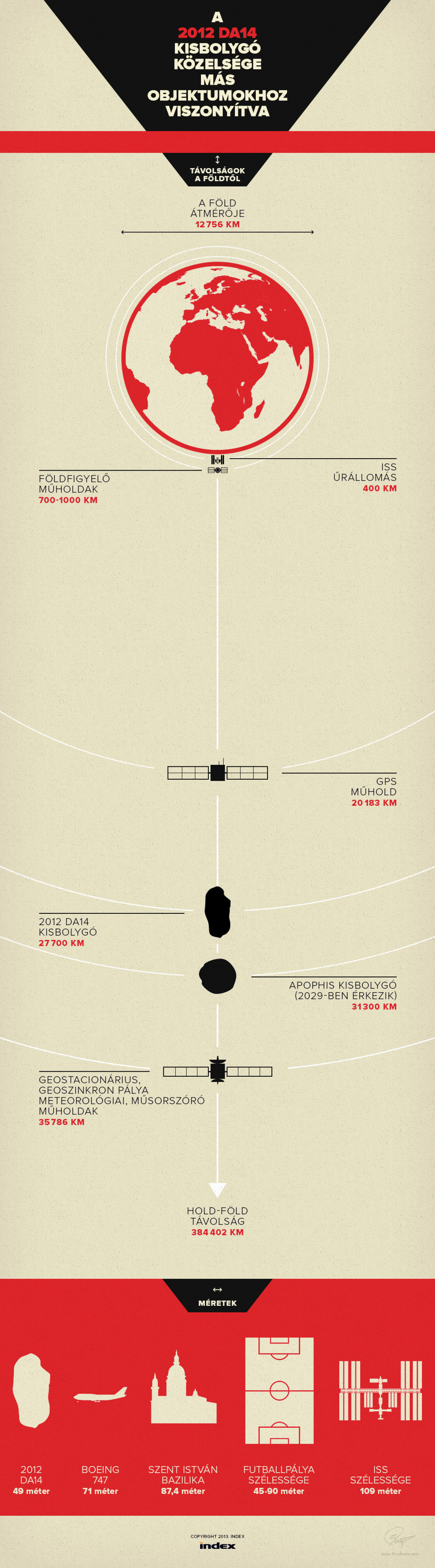 2012 DA14 asteroid approaching Earth - infographic Infographic