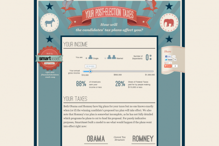 2012 Election Year Tax Showdown Infographic