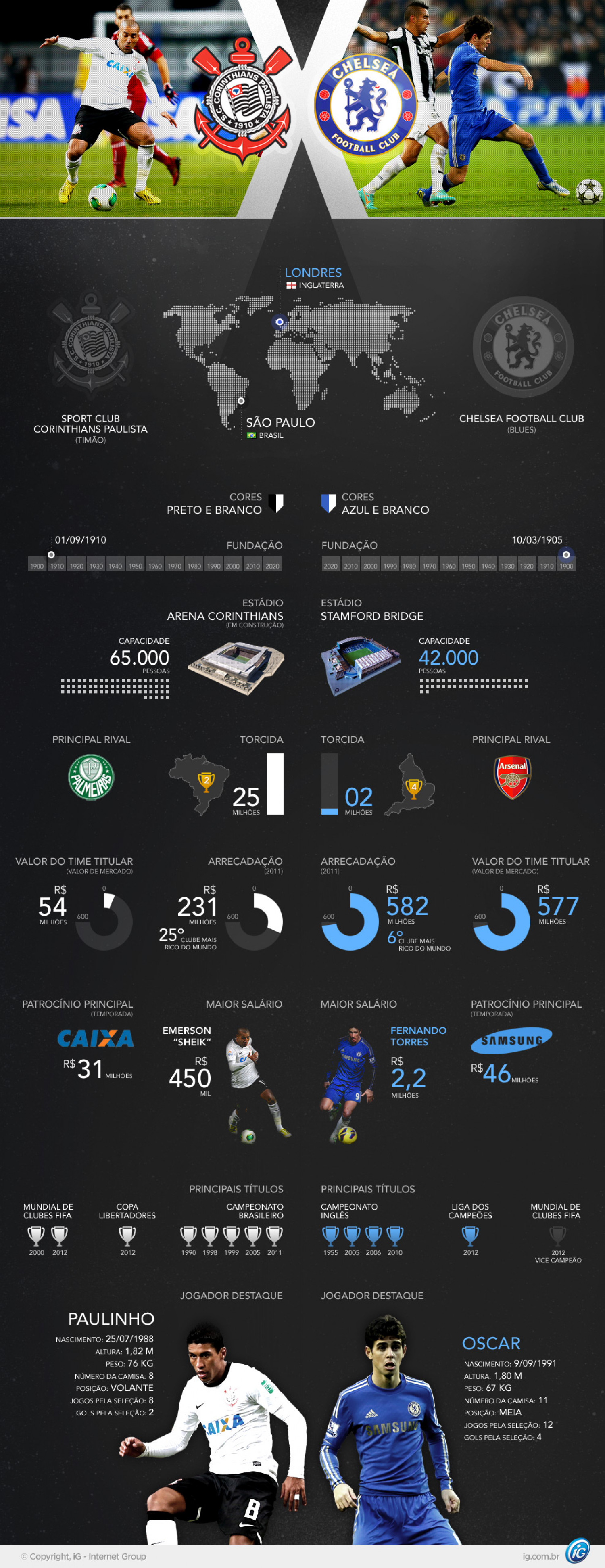 2012 FIFA Club World Cup finals Infographic