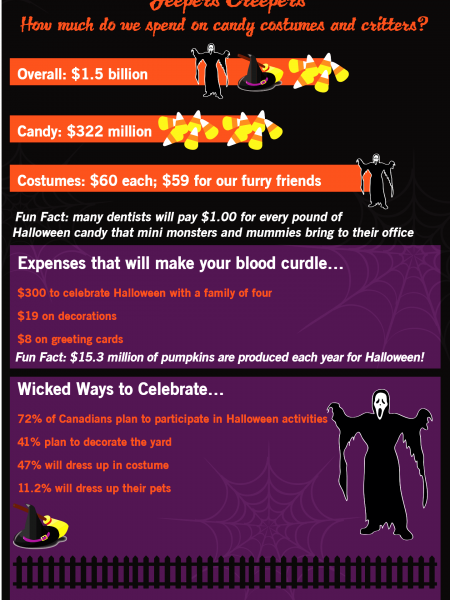 Ghosts, Goblins, Thrills and Bills Infographic