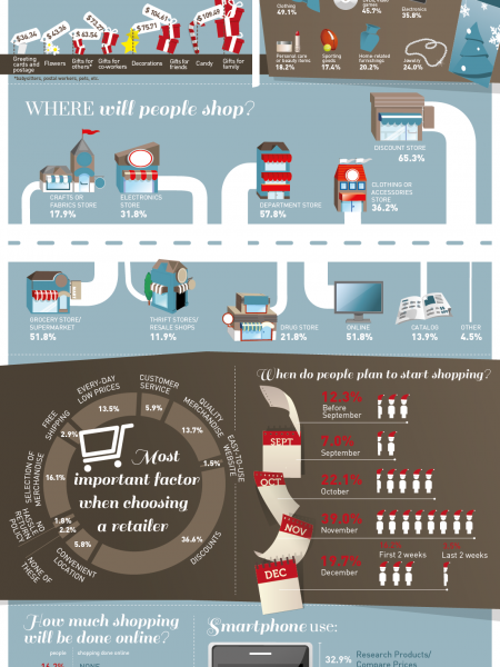 2012 Holiday Shopping Season Infographic