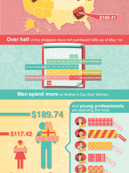 2012 Mother's Day Spending Infographic