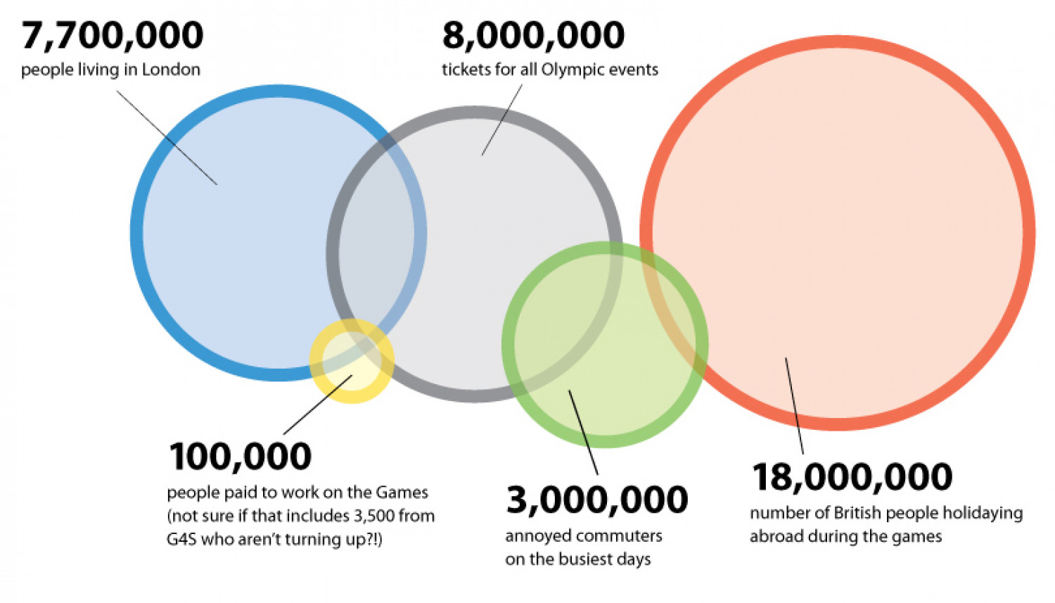 2012 olympics venn diagram visual 2012 olympics venn diagram infographic pooptronica Gallery