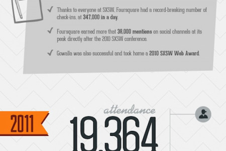 2012 SXSW Infographic and Trends Report Infographic