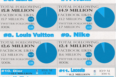 2012 Top 50 Social Media Fashion Companies Infographic
