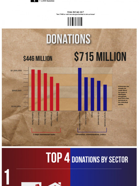 2012 US elections party sources of funding and spending Infographic