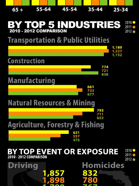 2012 U.S. Workplace Deaths Infographic