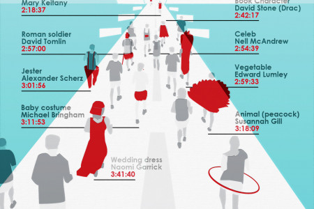 2012 Virgin London Marathon Infographic
