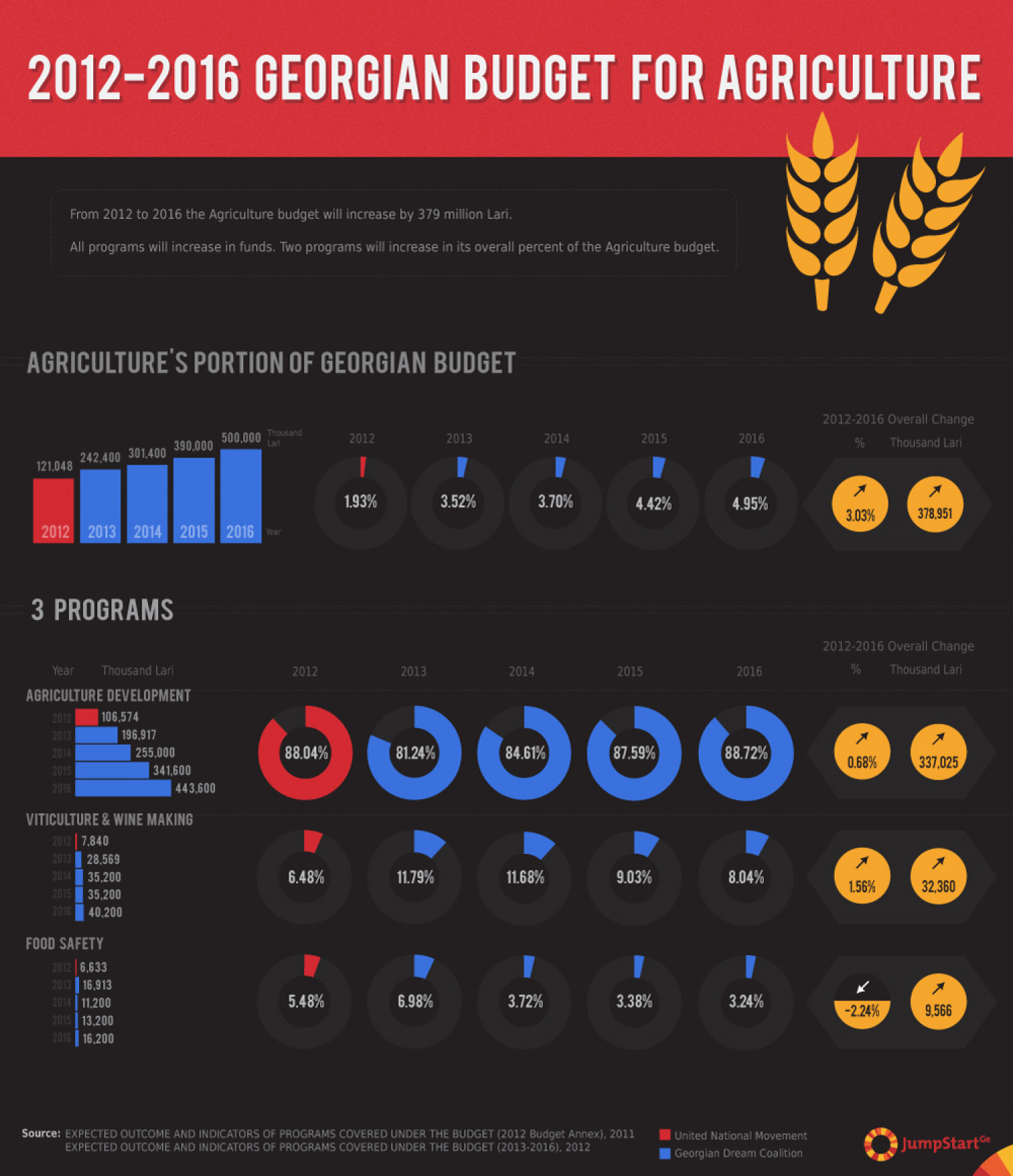 2012-2016 Georgian Budget for Agriculture Infographic