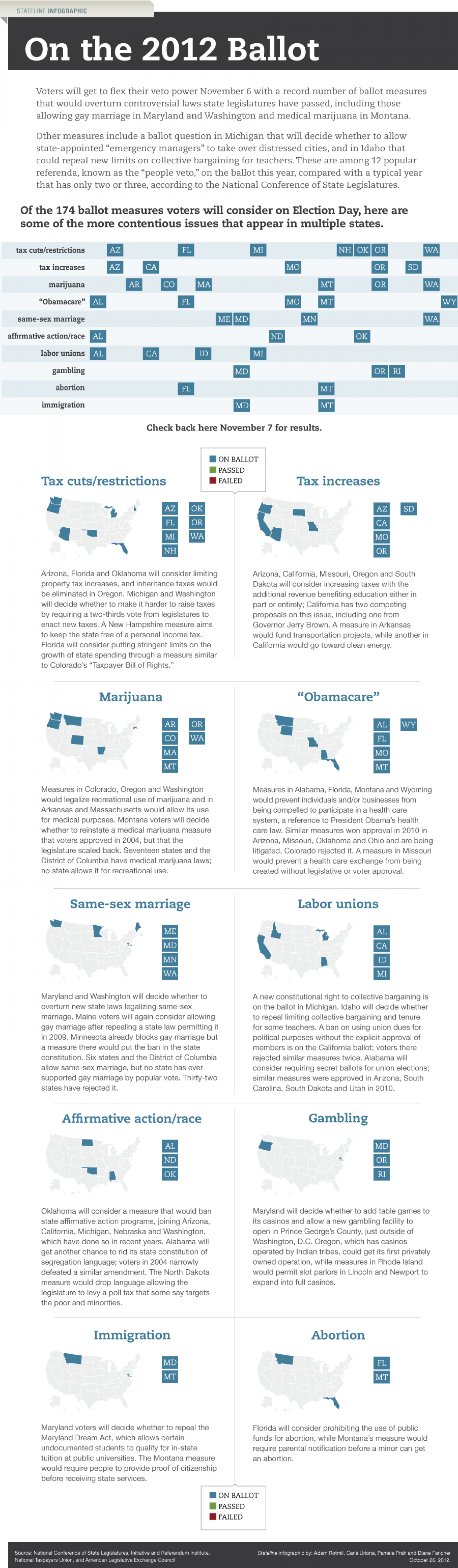 2012 Election: On the ballot Infographic