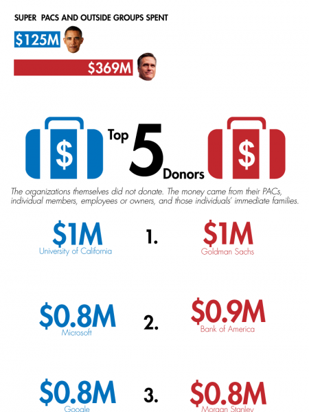 2012 US Presidential Race: Who Owns the Candidates? Infographic