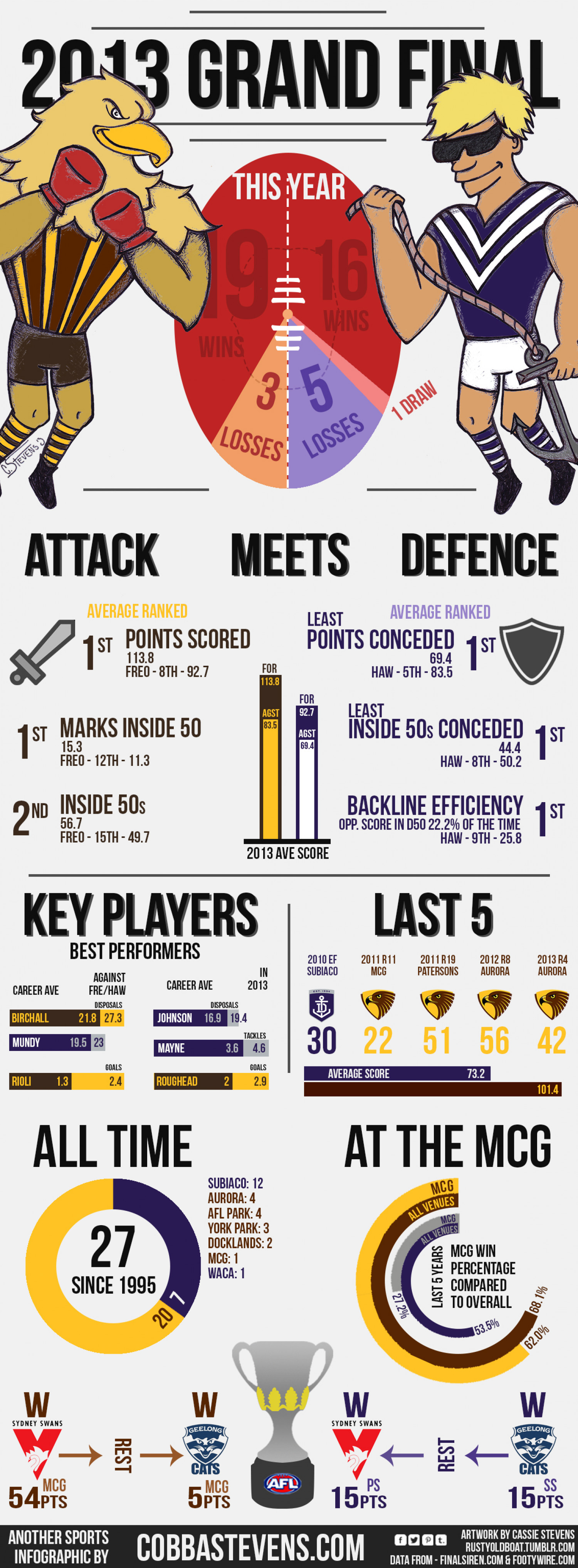 2013 AFL Grand Final Infographic