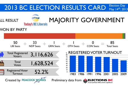 2013 BC Election Results Card Infographic