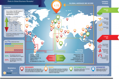 2013 Business English Index Infographic
