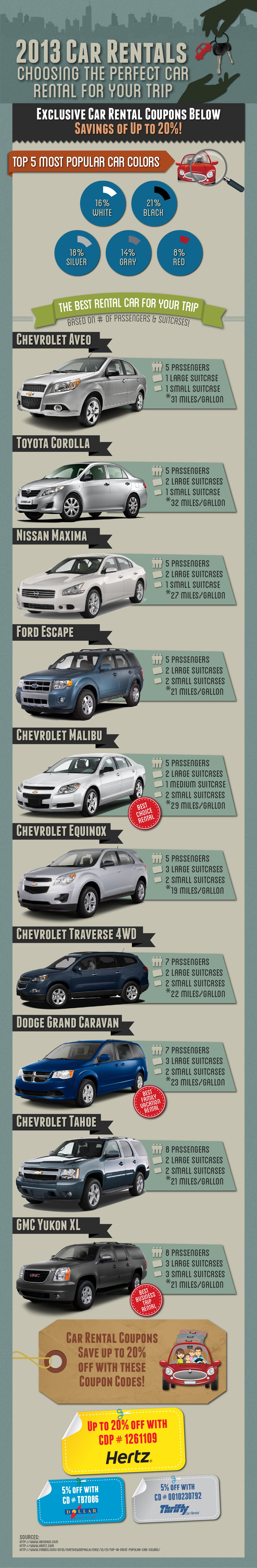 2013 Car Rentals -  Using  Hotel Coupons to Save Money on Your Next Family Vacation Infographic