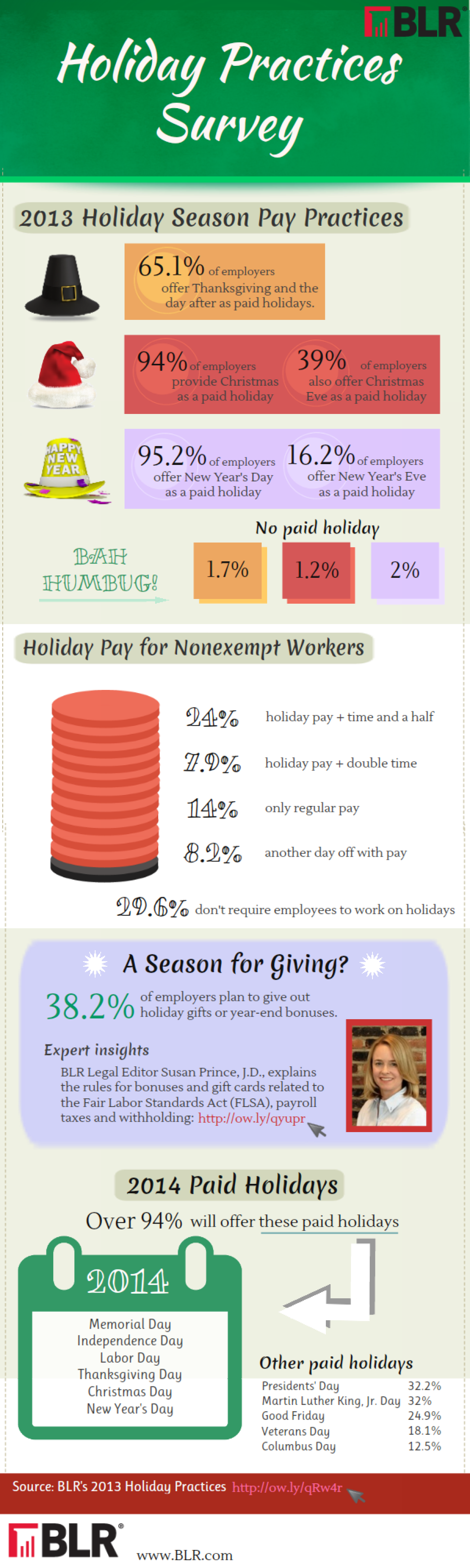 2013 Employer Holiday Pay Practices  Infographic