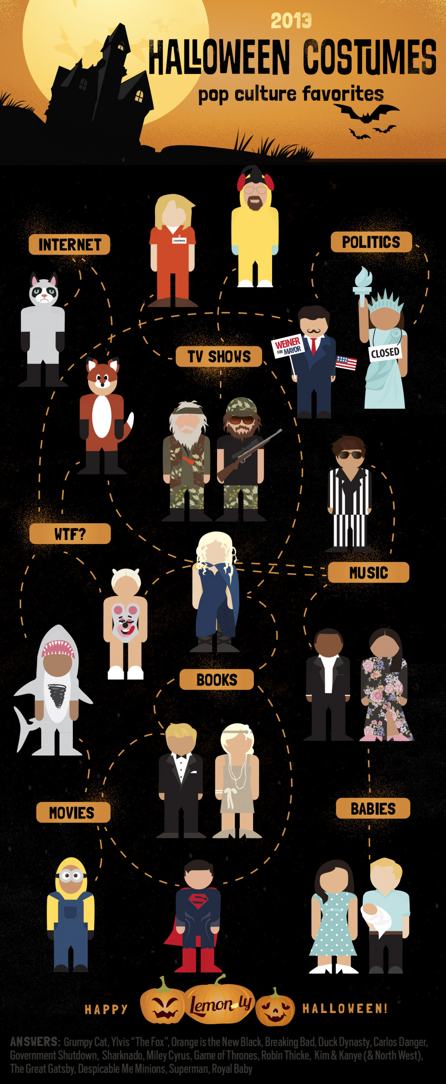 2013 Halloween Costumes: Pop Culture Favorites Infographic