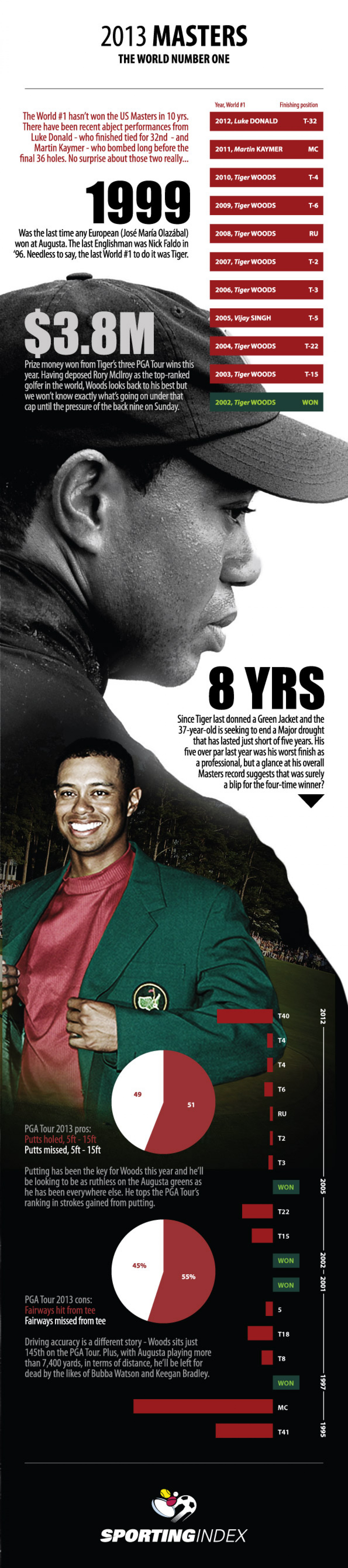 2013 Masters – The World Number One Infographic