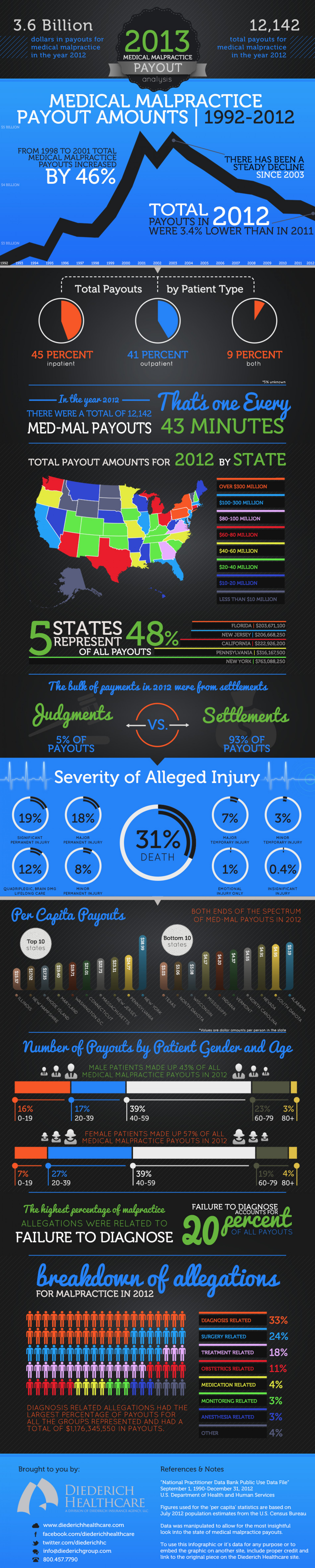2013 Medical Malpractice Payout Analysis Infographic