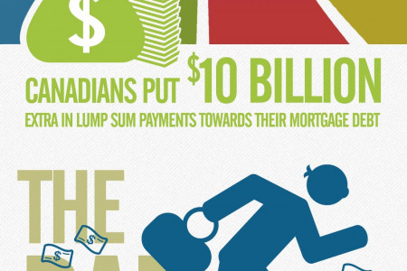 2013 Mortgages: A Canadian Market Overview Infographic