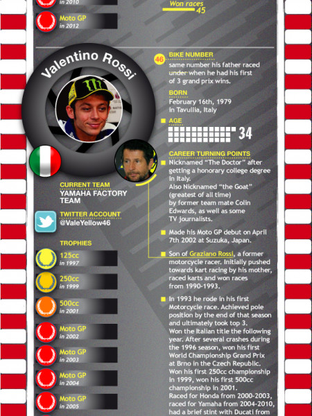 2013 MotoGP Top Rider Picks Infographic
