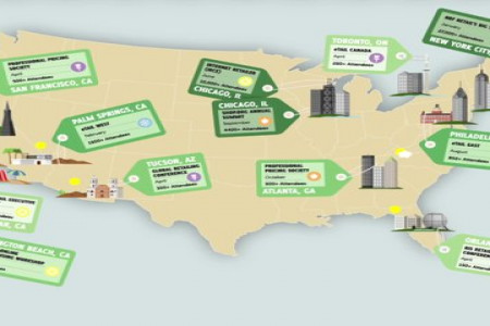 2013 Must Attend Retail Events in the U.S Infographic