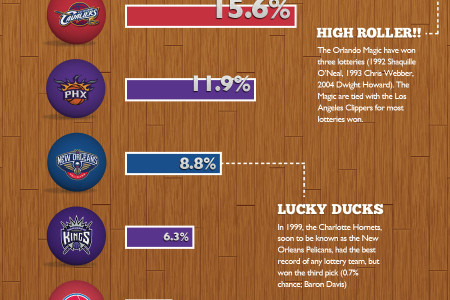 2013 NBA Draft Lottery Odds Infographic