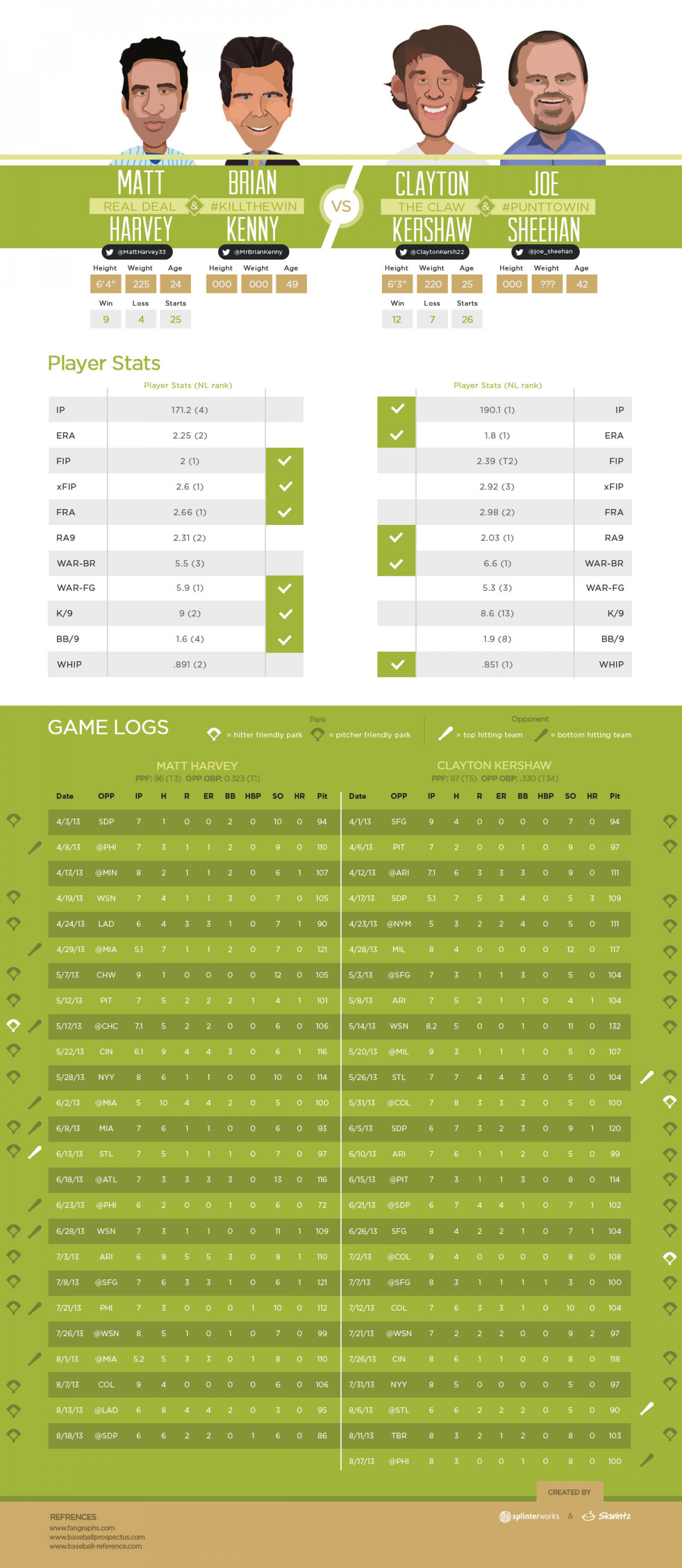2013 NL Cy Young  Race Infographic