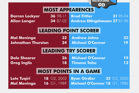 2013 State of Origin Infographic Infographic