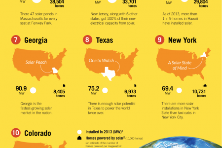 2013 Top 10 Solar States Infographic