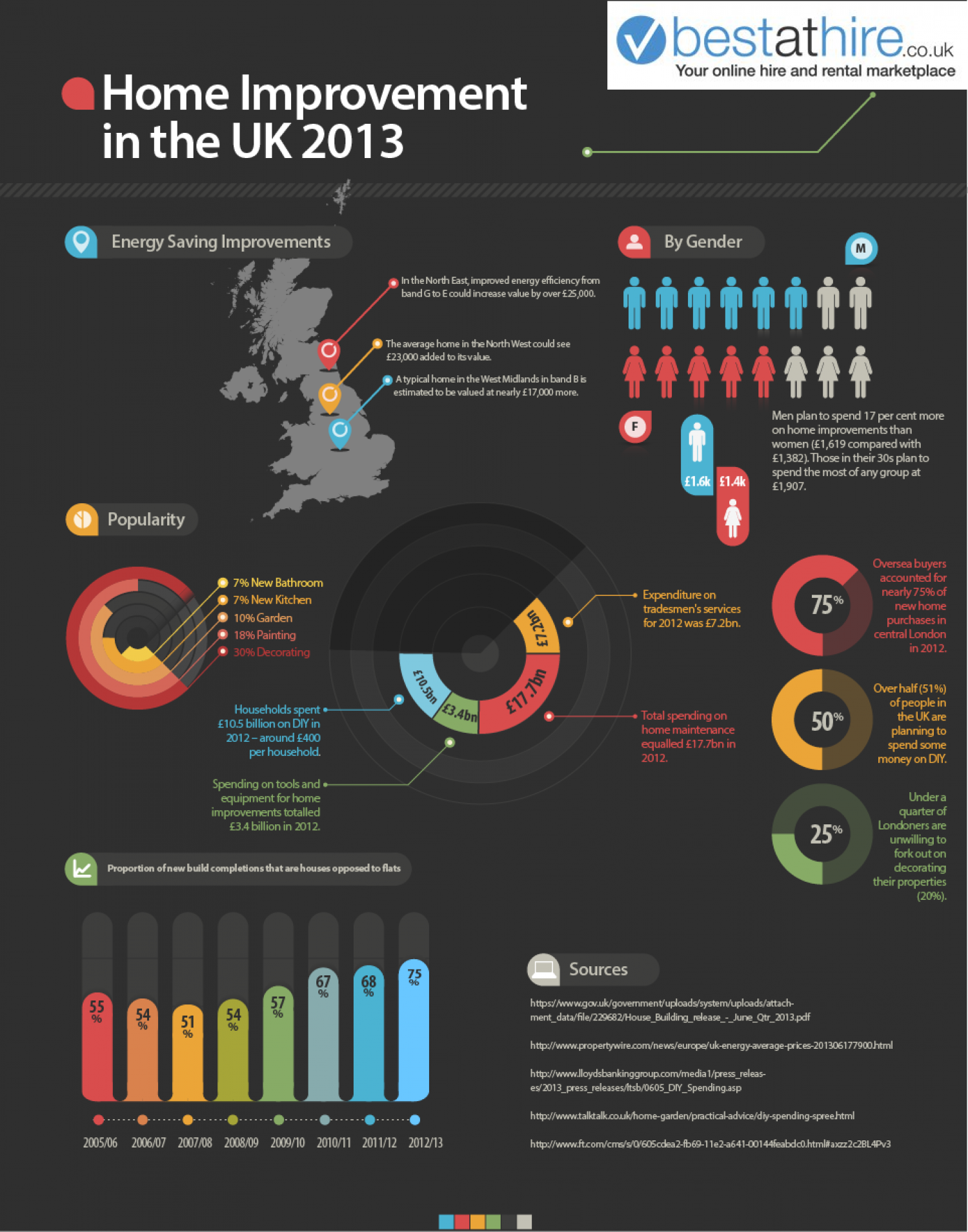 2013 UK Home Improvement Trends Infographic