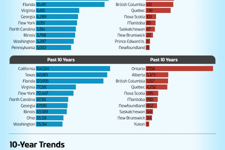 2013 United States & Canada Household Moving Migration Patterns Infographic