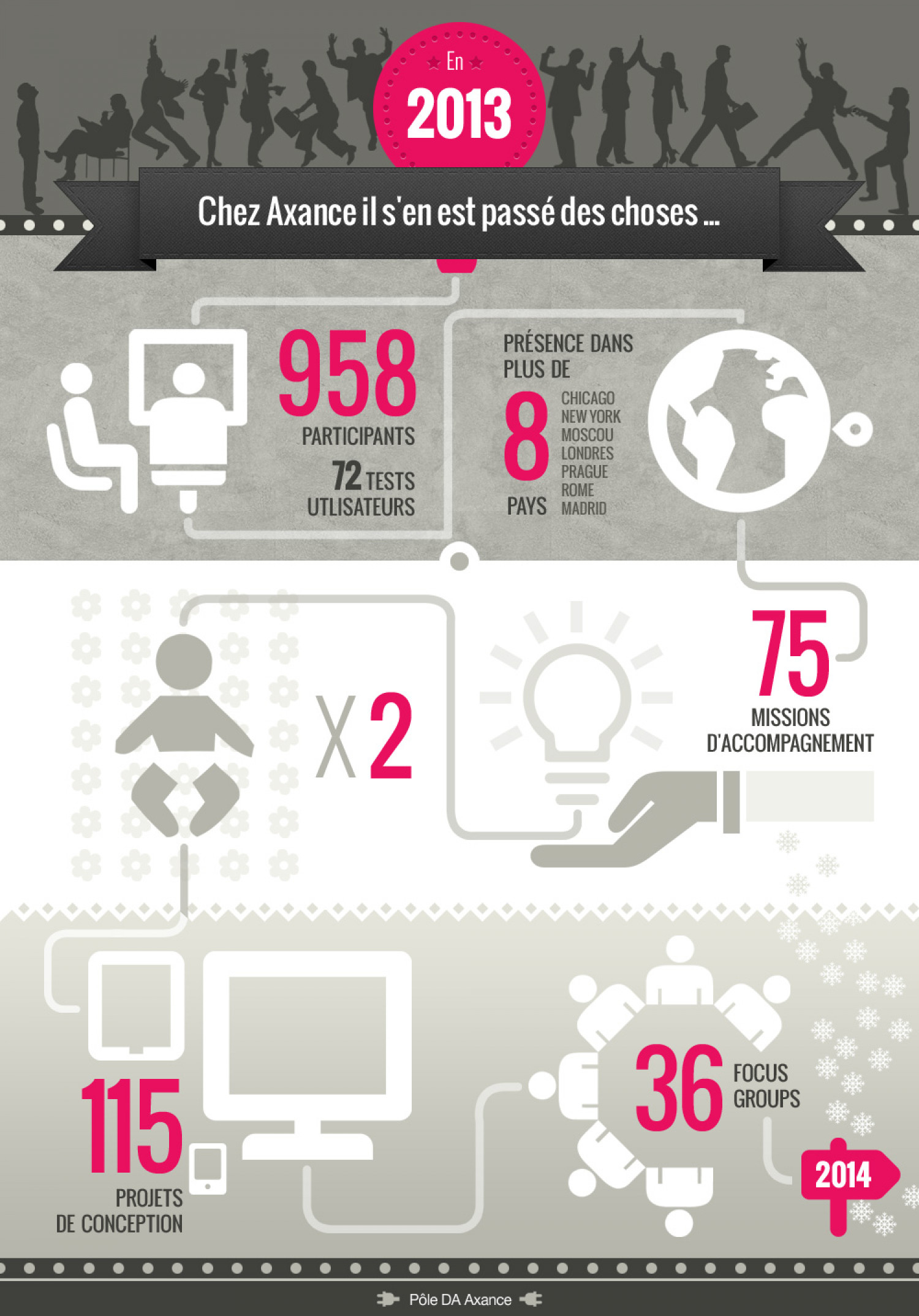 2013, what's happened at Axance Infographic