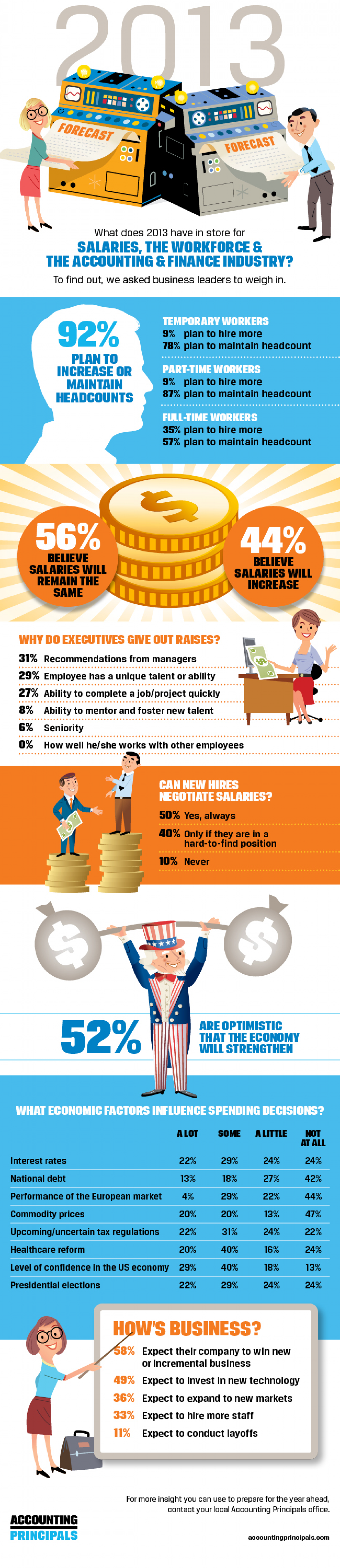 2013 Workforce and Salary Trends  Infographic