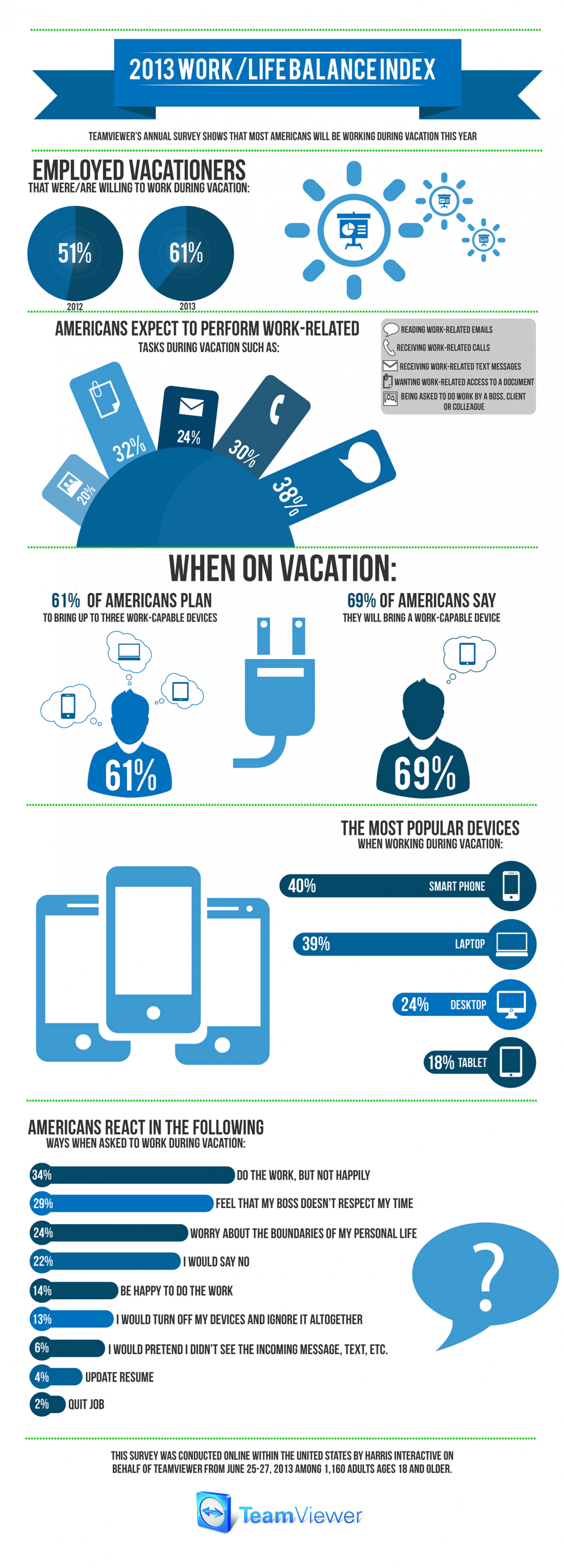 2013 Work/Life Balance of Americans Infographic